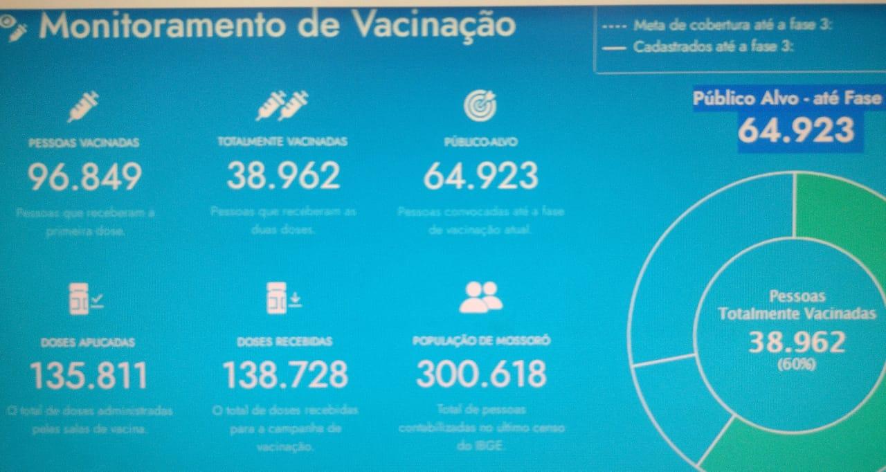 Covid-19: Mossoró já vacinou 60% do público alvo da atual fase da vacinação